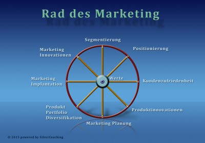Marketing-Version Basis-Seminar Kopie